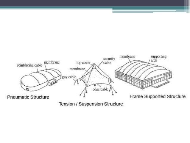 Pneumatic Structures Modular Construction Technology