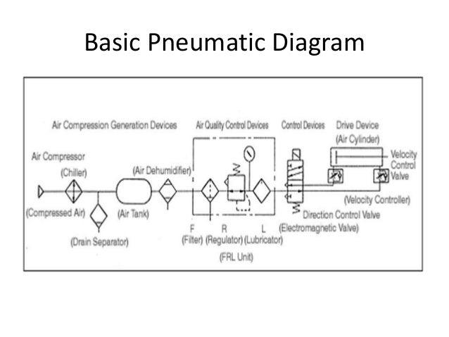 Basic Pneumatic Diagram Product Wiring Diagrams