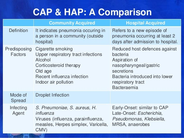 45414bac7ba CAP   HAP  A Comparison Community Acquired ...