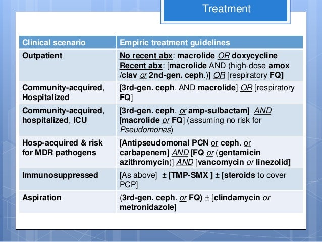 diagnosis & mangement of community-acquired pneumonia, hospital acqui…, Human Body