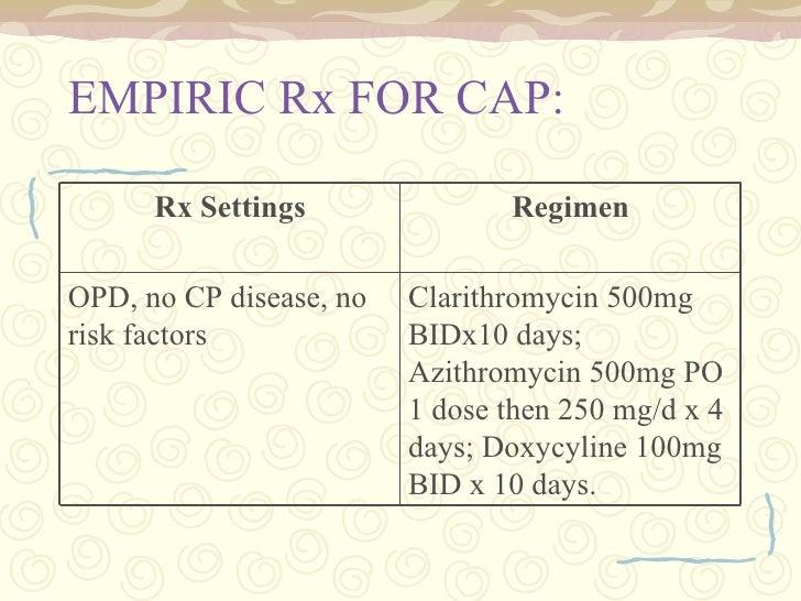 Biaxin Dosage For Pneumonia