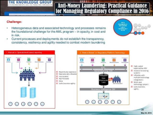 Anti-Money Laundering: Practical Guidance for Managing ...