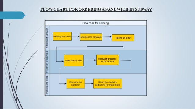 Subway Map Flow Chart.Lean And Process Improvement Implementation At Subway Restaurant