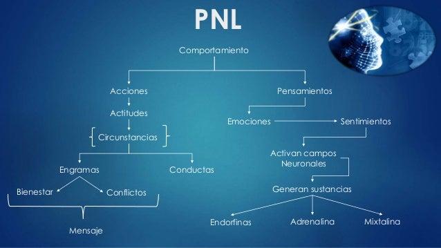 11 libros gratis de Coaching PNL y Terapia Gestalt