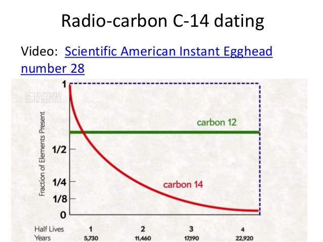 Carbon dating instant egghead
