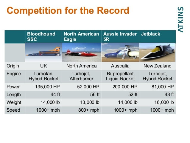 The Bloodhound Supersonic Car Innovation At 1 000 Mph
