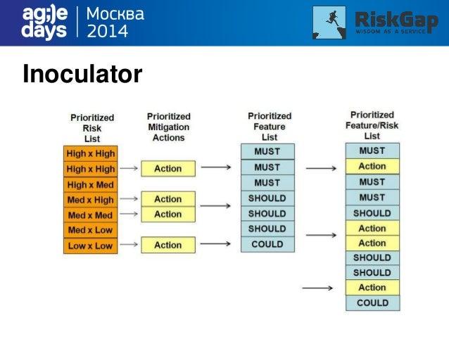 Risk Burn-Down Graphs