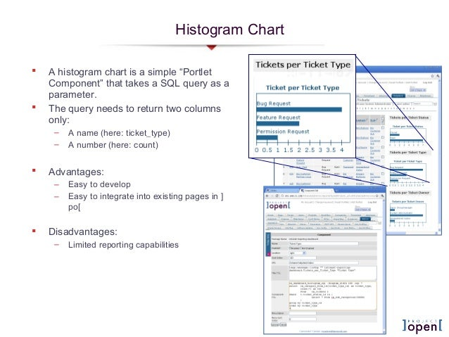 """Histogram Chart A histogram chart is a simple """"PortletComponent"""" that takes a SQL query as aparameter. The query needs t..."""