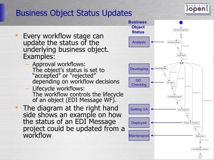 Business Object Status Updates <ul><li>Every workflow stage can update the status of the underlying business object. Examp...