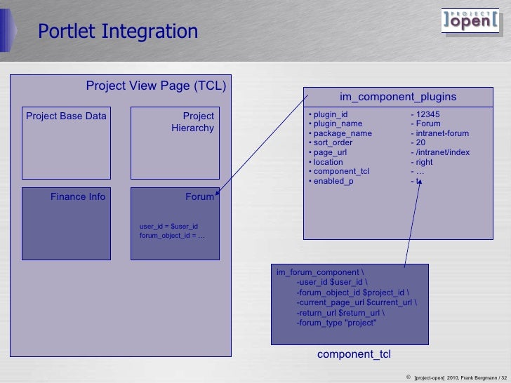 Portlet Integration Project View Page (TCL) Project Base Data Finance Info Project Hierarchy Forum im_component_plugins <u...