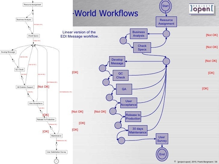 Linear vs. Real-World Workflows <ul><li>asdf </li></ul>Linear version of the  EDI Message workflow. Start Business Analysi...