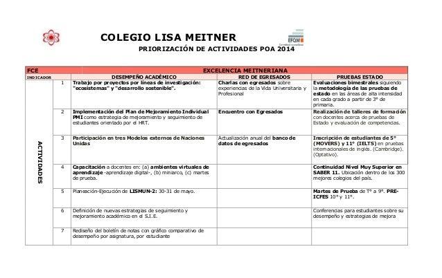 COLEGIO LISA MEITNER PRIORIZACIÓN DE ACTIVIDADES POA 2014 FCE EXCELENCIA MEITNERIANA INDICADOR DESEMPEÑO ACADÉMICO RED DE ...