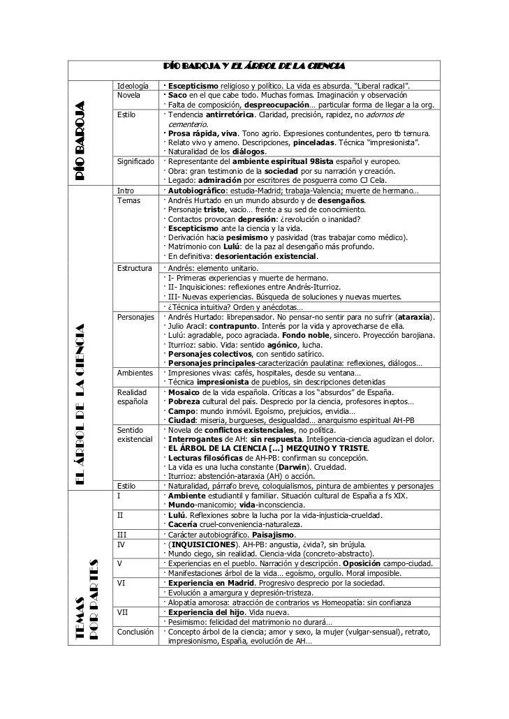 P O Baroja Y El Rbol De La Ciencia