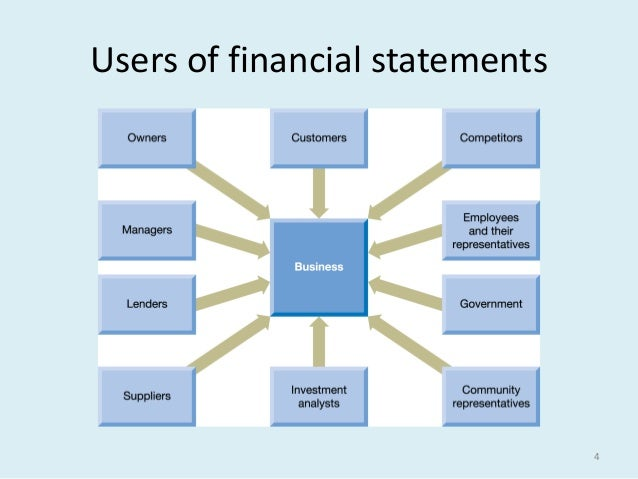 users financial statements Financial statement users gasb and the user community gasb and the along with the preparers and auditors of financial statements, users are well.