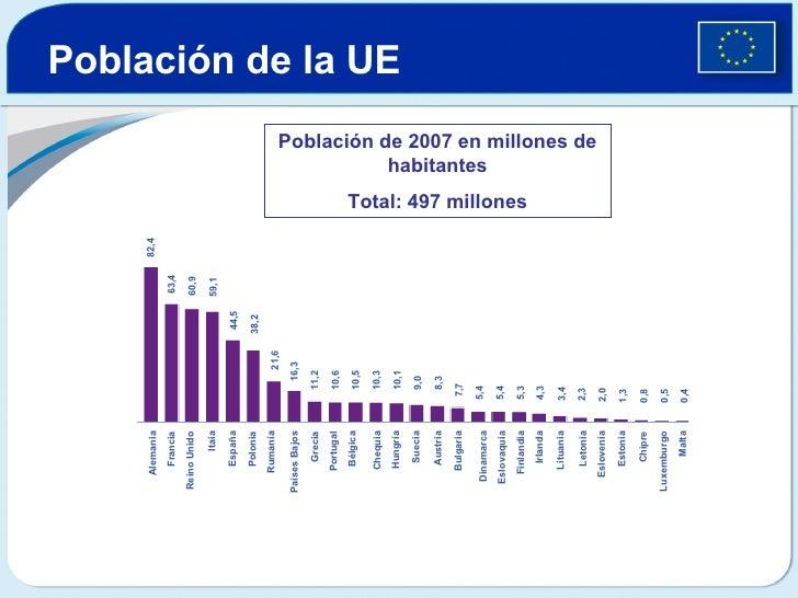Población de la UE   Población de 2007 en millones de habitantes Total: 497 millones 82,4 63,4 60,9 59,1 44,5 38,2 21,6 16...