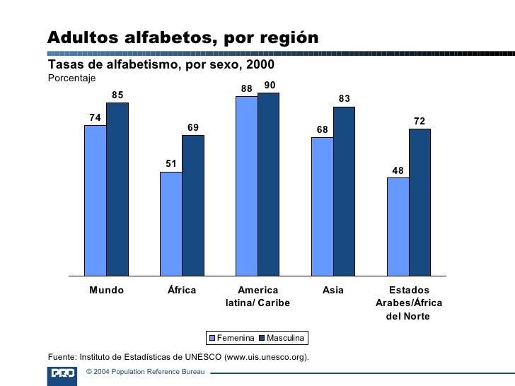 Tasas de alfabetismo, por sexo, 2000 Porcentaje Adultos alfabetos, por región Fuente: Instituto de Estadísticas de UNESCO ...