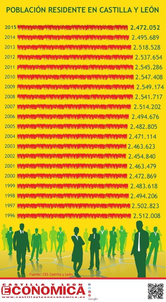 Fuente: CES Castilla y León. POBLACIÓN RESIDENTE EN CASTILLA Y LEÓN 1996 2.512.008 1997 2.502.823 1998 2.494.206 1999 2.48...