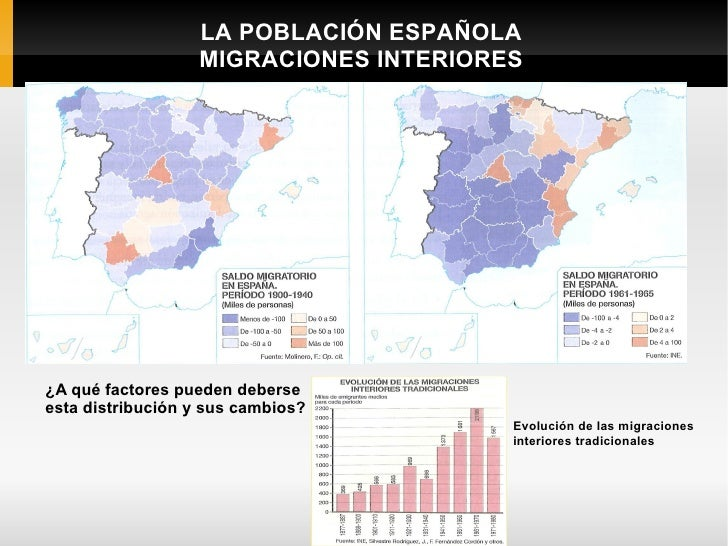 LA POBLACIÓN ESPAÑOLA                  MIGRACIONES INTERIORES¿A qué factores pueden deberseesta distribución y sus cambios...