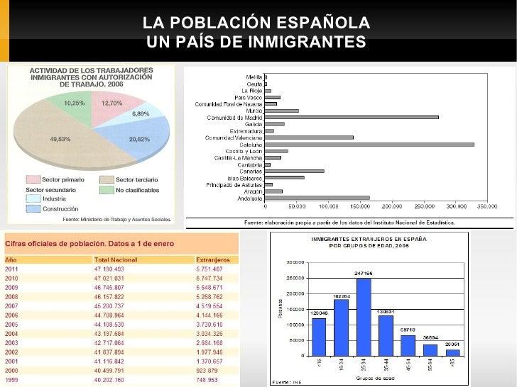 LA POBLACIÓN ESPAÑOLA    UN PAÍS DE INMIGRANTESC