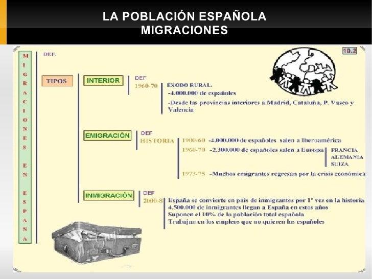 LA POBLACIÓN ESPAÑOLA                 MIGRACIONESCONSECUENCIAS