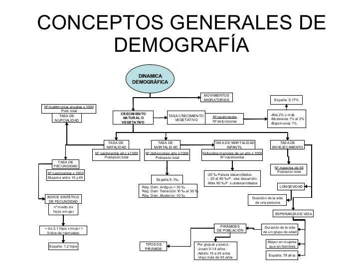 CONCEPTOS GENERALES DE DEMOGRAFÍA