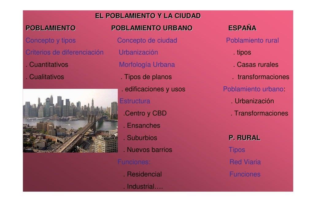 EL POBLAMIENTO Y LA CIUDADPOBLAMIENTO                   POBLAMIENTO URBANO          ESPAÑAConcepto y tipos               C...