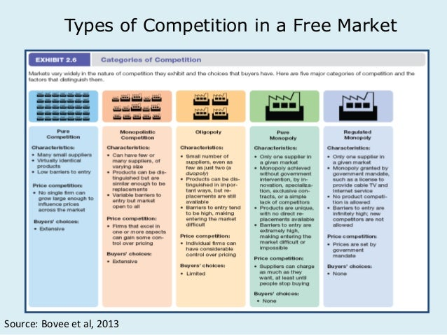 microeconomics resource allocation forms of competition Pack 2 - microeconomics efficient allocation of resources perfect competition is considered to be efficient because.