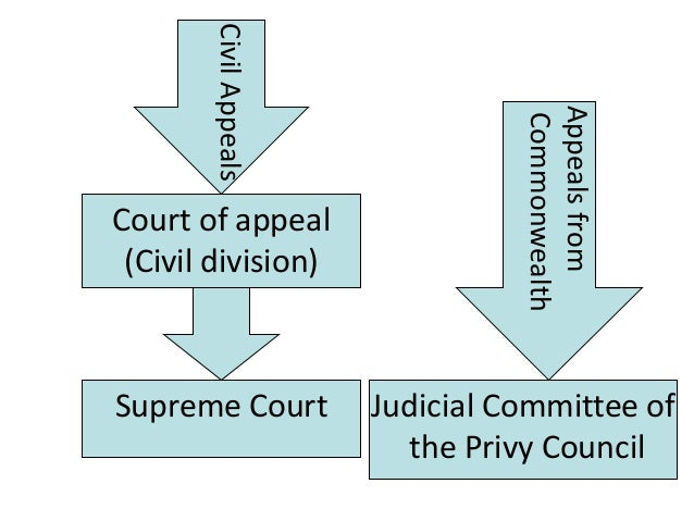 Pob stage 2 lecture 8 slides the english legal system court queens bench division chancery division family division 15 ccuart Gallery