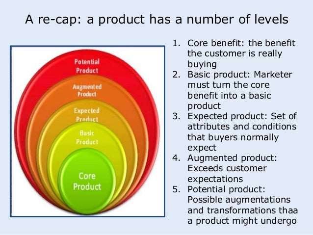 A re-cap: a product has a number of levels  1. Core benefit: the benefit  the customer is really  buying  2. Basic product...