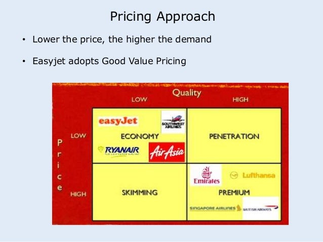 Pricing Approach  • Lower the price, the higher the demand  • Easyjet adopts Good Value Pricing