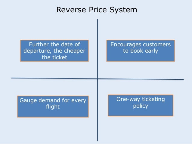 Reverse Price System  Further the date of  departure, the cheaper  the ticket  Encourages customers  to book early  Gauge ...