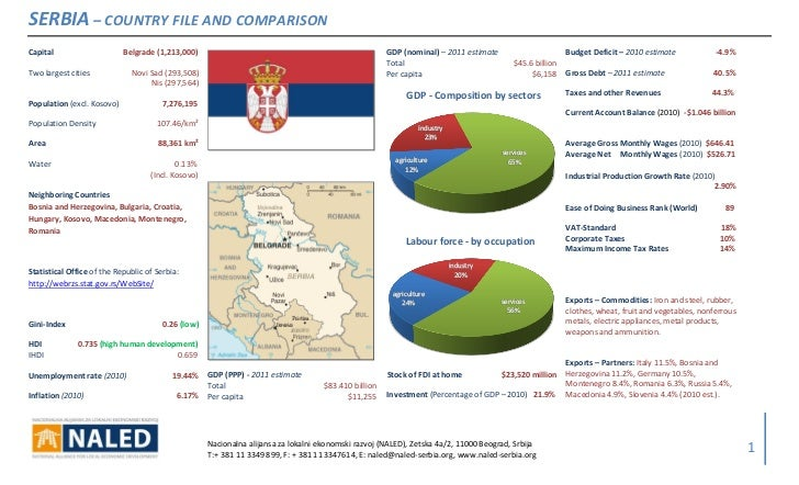 SERBIA – COUNTRY FILE AND COMPARISONCapital                     Belgrade (1,213,000)                                      ...