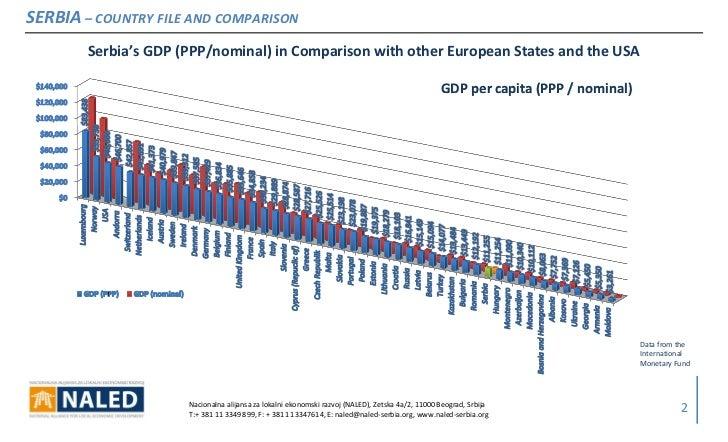 Podaci o srbiji uporedna analiza sa zemljama eu i sad serbia co serbia country file and comparison serbias gdp sciox Images