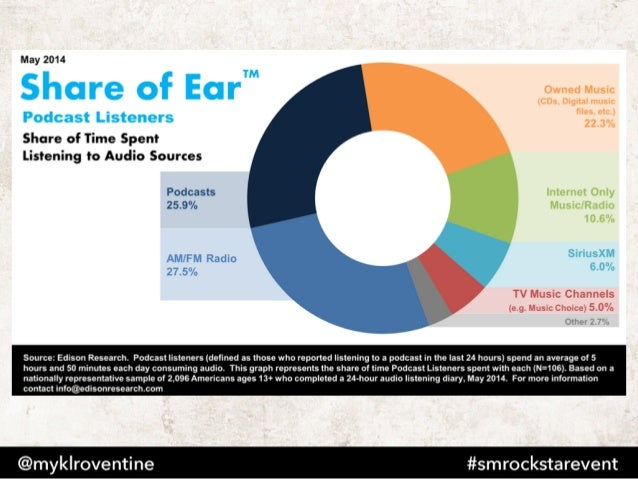 Statistics & Facts on the U.S. Advertising Industry