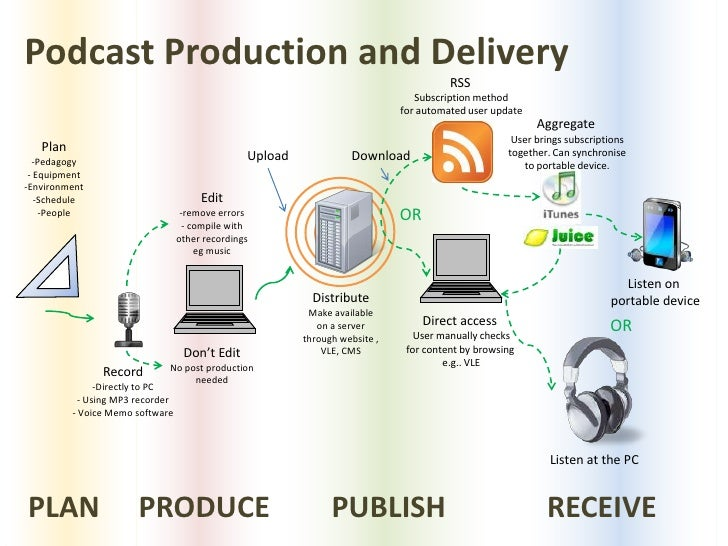 Podcast Production and Delivery<br />RSS<br />Subscription method<br />for automated user update<br />Aggregate<br />User ...