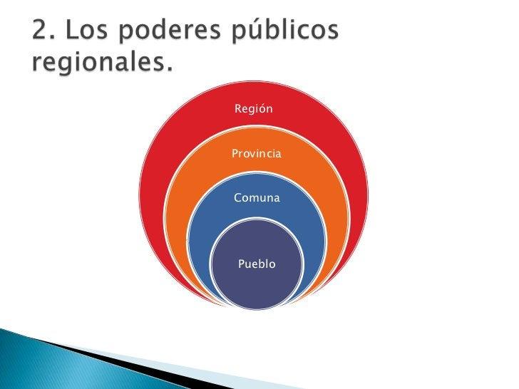 RegiónProvinciaComuna Pueblo