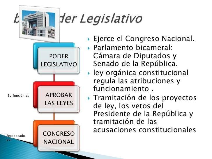    Ejerce el Congreso Nacional.                                 Parlamento bicameral:                   PODER          C...