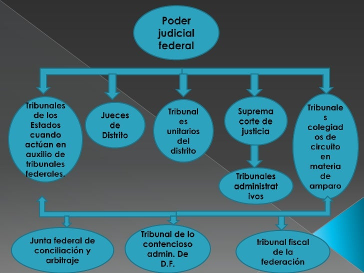 Poder judicial federal<br />Tribunales colegiados de circuito en materia de amparo<br />Tribunales de los Estados cuando a...