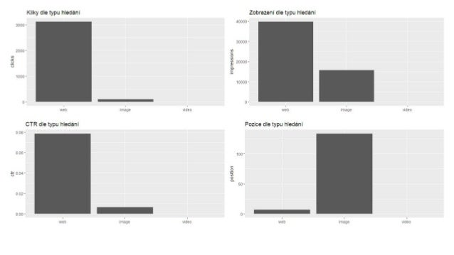 Dimenze query a page vracejí různá data dimensions filters rows impressions clicks Rozdíl impresí Rozdíl kliků Rozdíl impr...