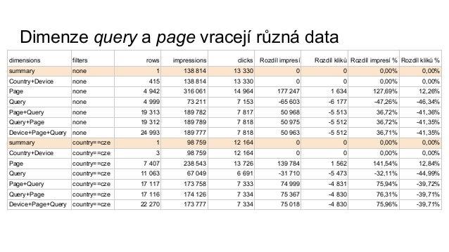 Podívejte se na zoubek Google Search Analytics (Marek Prokop)