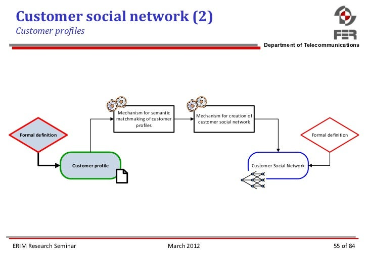 Social Network Matchmaking