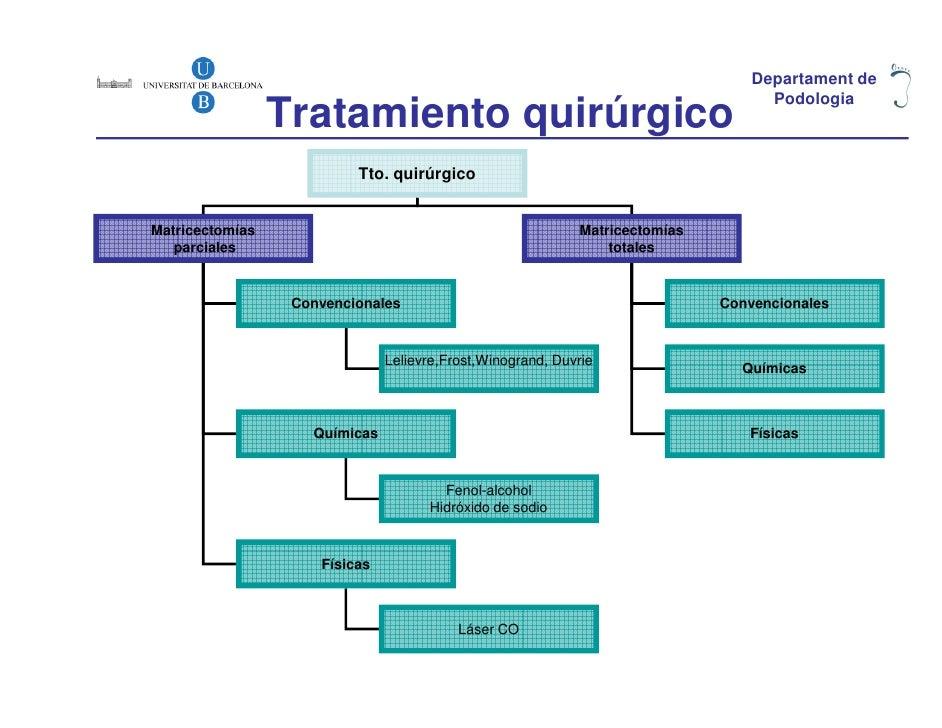 Departament de                 Tratamiento quirúrgico                                                                     ...