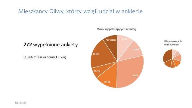 Podsumowanie ankiety dotyczącej oceny wydatków Rady Dzielnicy Oliwa w 2020 roku Slide 2