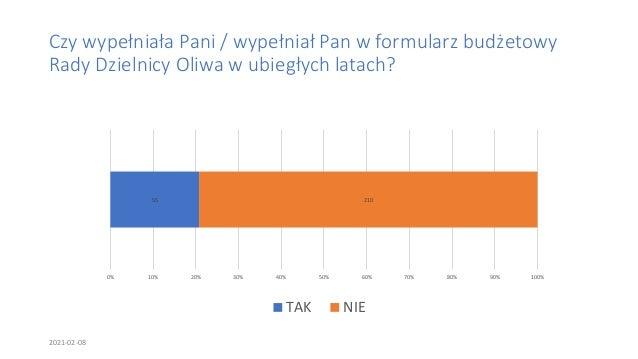 Podsumowanie ankiety dotyczącej oceny wydatków Rady Dzielnicy Oliwa w 2020 roku Slide 3