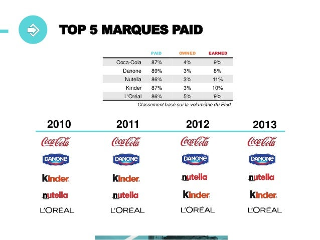 TOP 5 MARQUES OWNED PAID  OWNED  EARNED  Google  12%  70%  18%  TF1  17%  73%  10%  M6  16%  73%  11%  France 2  17%  72% ...