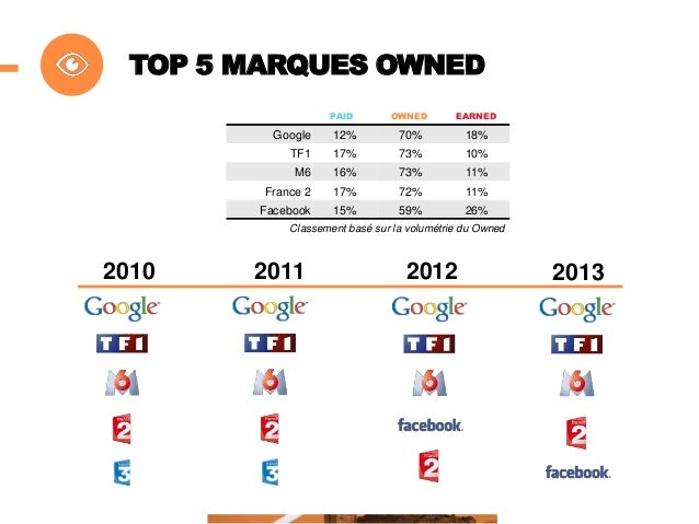 TOP 5 MARQUES OWNED HORS MARQUES MEDIA PAID  OWNED  EARNED  McDonald's  35%  57%  8%  La Poste  35%  57%  8%  le bon coin ...