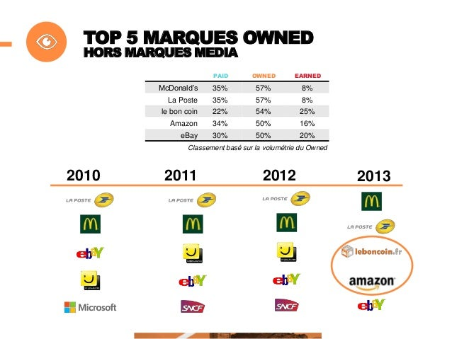 TOP 5 MARQUES EARNED DEVIENT 100% DIGITAL PAID  OWNED  EARNED  Facebook  15%  59%  26%  Twitter  29%  36%  35%  YouTube  1...
