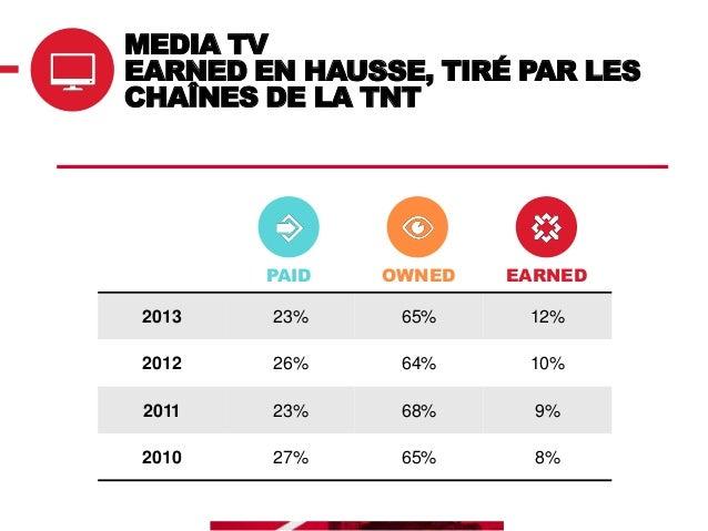 MEDIA TV RÉPARTITION OWNED Media qui se digitalisent Perception sites Internet : 9% en 2010 à 19% en 2013  80% La chaîne  ...