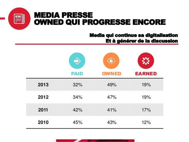 MEDIA PRESSE – NEWS/ACTU RÉPARTITION OWNED Perception des sites Internet en croissance (25% en 2011)  70%  Le media lui-mê...