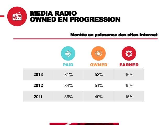 MEDIA RADIO RÉPARTITION OWNED Media qui se digitalise, augmentation de la perception des sites Internet depuis 3 ans (21% ...